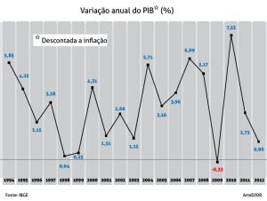 Variacao-anual-do-PIB-1994-2012